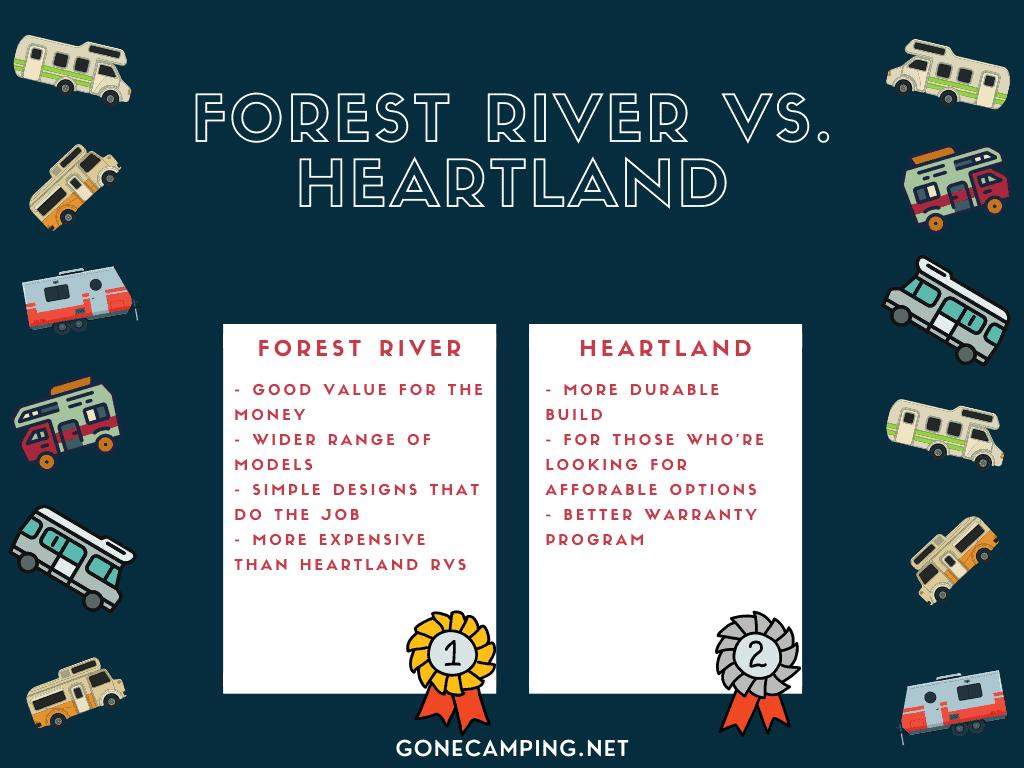 Heartland vs Forest River